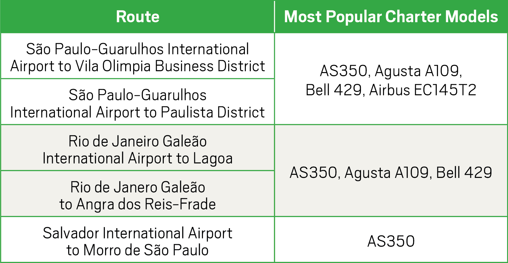 Business Aviation in Brazil